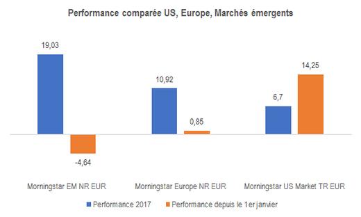 EM US Europe Perf YTD 20181001