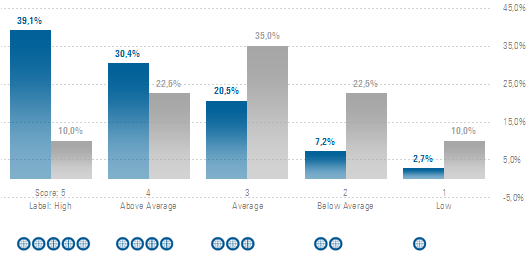 ESG ratings oikaistu