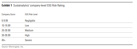 ESG risiko