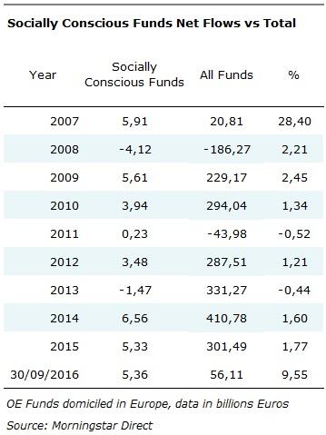 ESG Flows Table