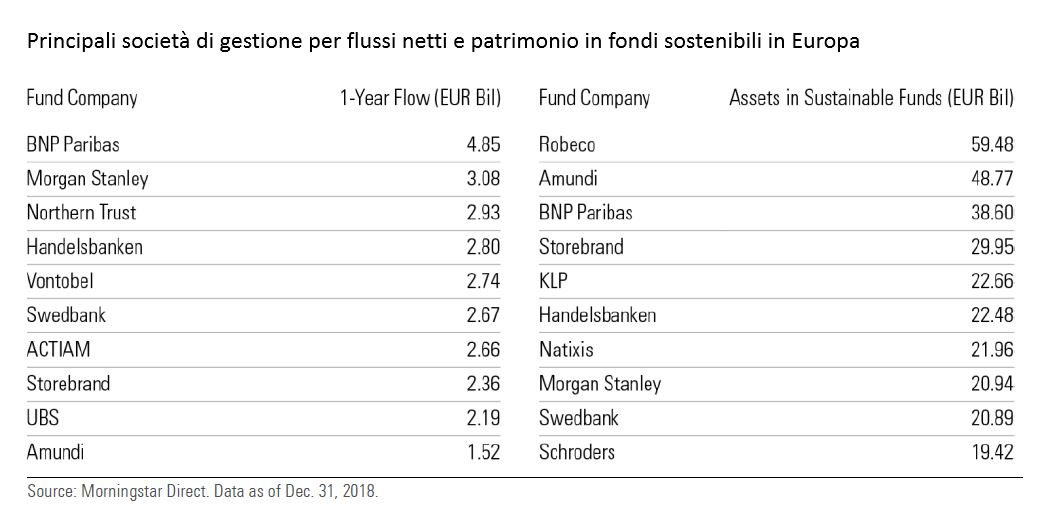 Principali SGR per flussi e patrimonio SRI