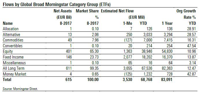 Flussi netti ETF per macro categorie Morningstar - agosto 2017