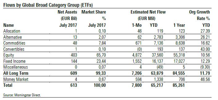 ETF Flows july 2017 1 broad categories
