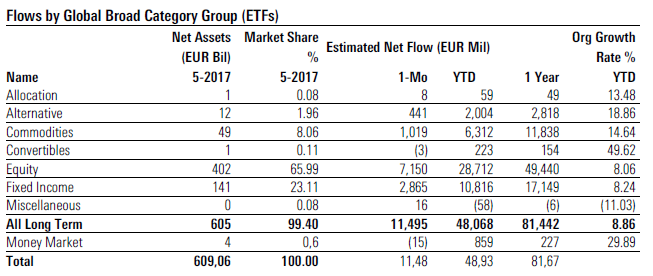 ETF Flows may 2017 1 broad categories
