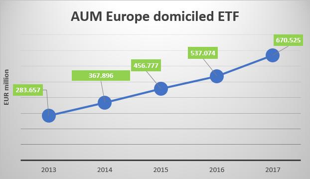AUM degli ETF domiciliati in Europa - 2017