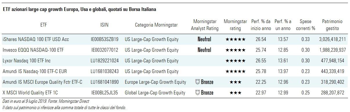 ETF Growth Borsa Italiana