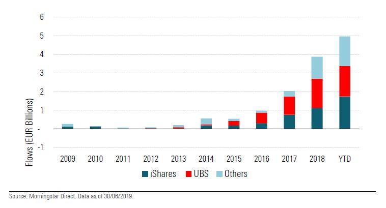 UBS e iShares dominano i flussi negli ETF ESG