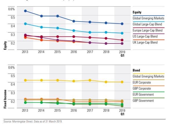 Commissioni medie degli ETF azionari e obbligazionari