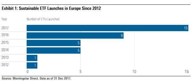 Nuovi ETF ESG in Europa nel 2017