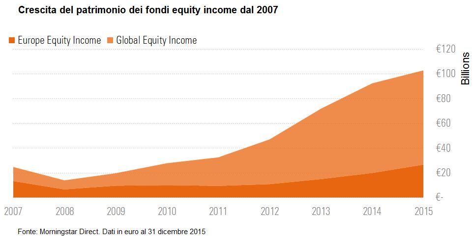 Patrimonio dei fondi equity income
