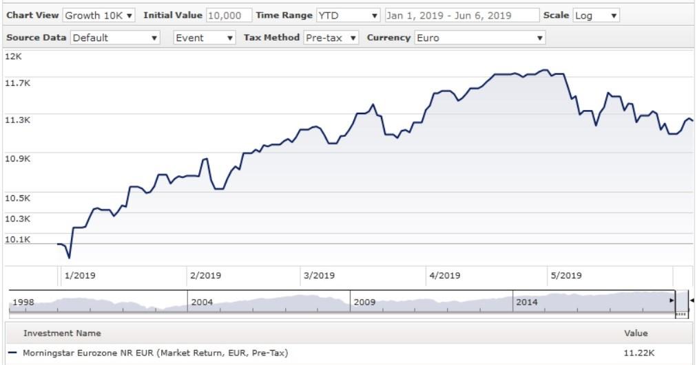 Indice Morningstar Eurozone da inizio anno