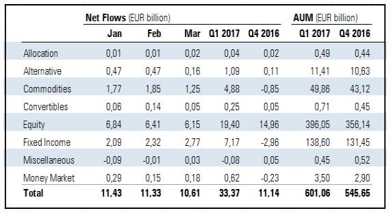 Flussi netti negli ETF europei per macro categorie Morningstar
