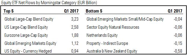 Flussi netti negli ETF europei per categorie Morningstar