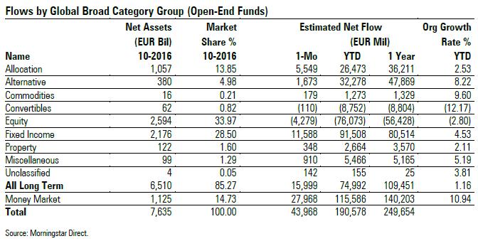 Flussi netti fondi in Europa - ottobre 2016