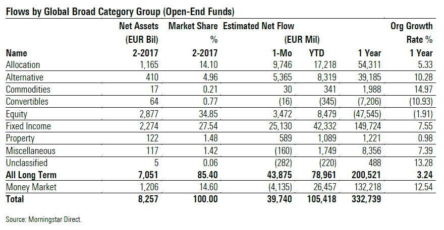 Europe Fund Flows Asset Classes Feb 2017