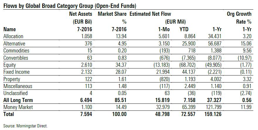 Flussi netti per macro categoria di fondi - agosto 2016