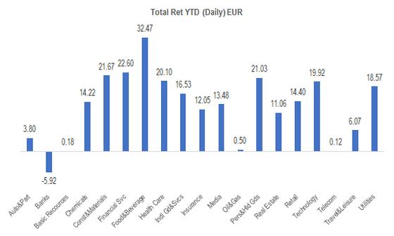 Europe Perf Sectors 201960828 YTD