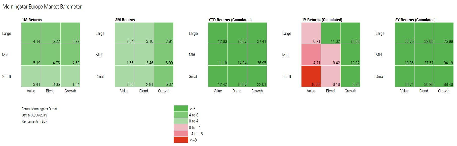 europe barometer june, stock, returns