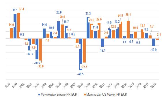 Europe vs US Yearly Performance PR EUR