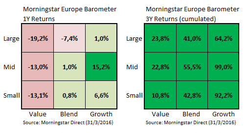 1y and 3y Europe returns March 2016