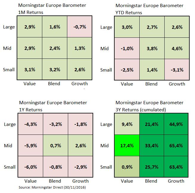 European Market Barometer Nov 2016 a