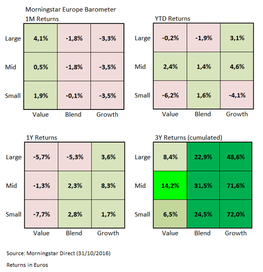 European Market Barometer Oct 2016 a