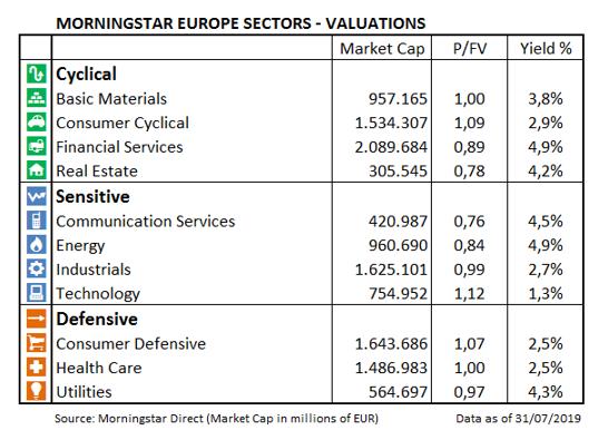 Verdsettelse europeiske sektorer per juli 2019