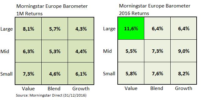 European Market Barometer Style Dic 2016