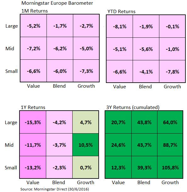 European Market Barometer Style June 2016