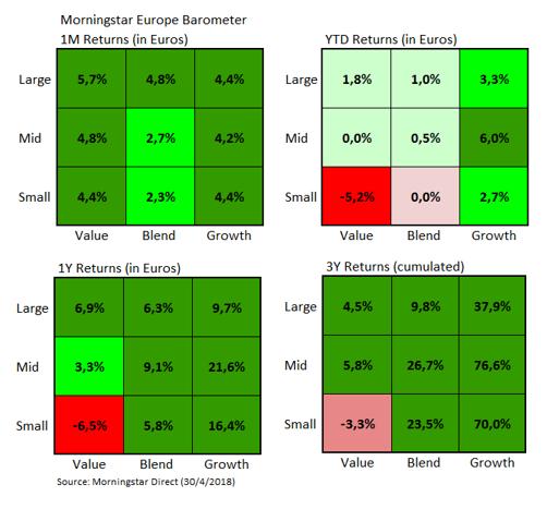 European Market Barometer Style Returns Apr 2018