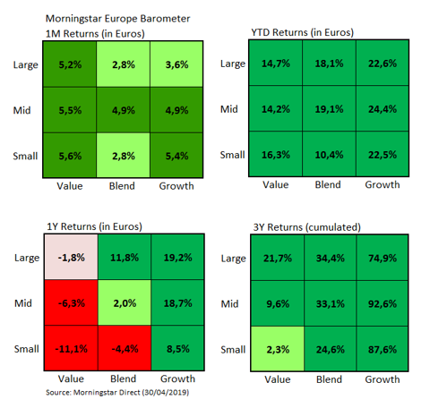 European Market Barometer Style Returns Apr 2019