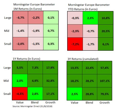European Market Barometer Style Returns Aug 2018