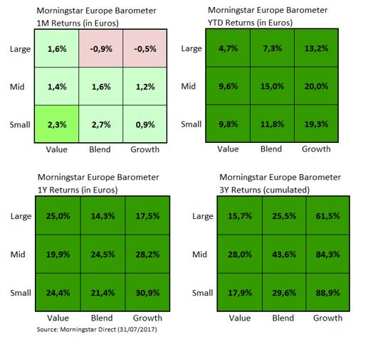 European Market Barometer Style Returns Jul 2017