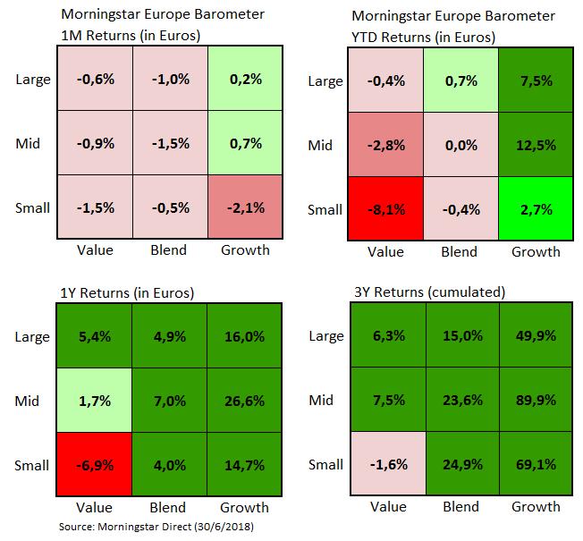 European Market Barometer Style Returns Jun 2018