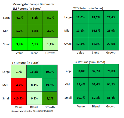 European Market Barometer Style Returns June 2019