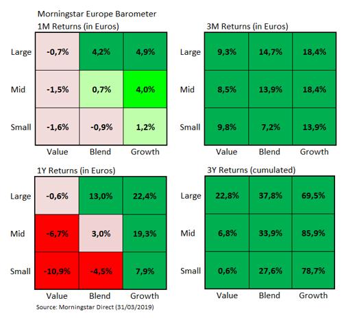 European Market Barometer Style Returns Mar 2019