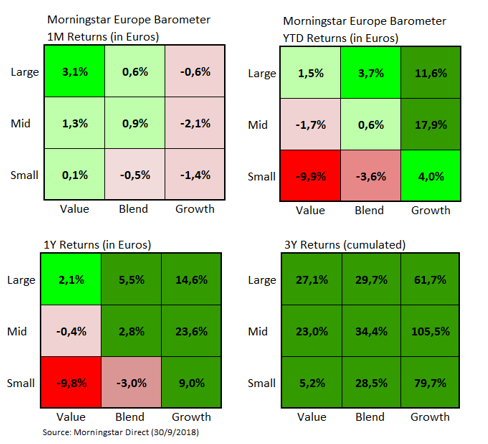 European Market Barometer Style Returns Sep 2018