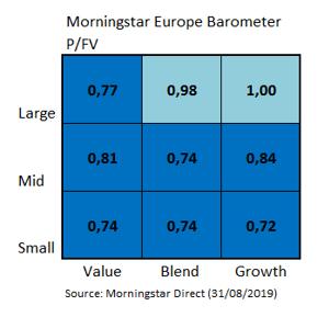 European Market Barometer Style Valuation Aug 2019