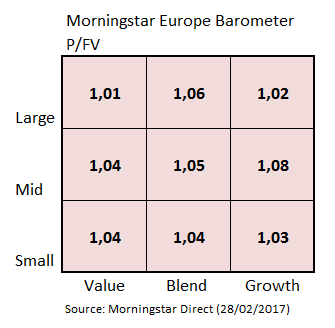 European Market Barometer Style Valuation Feb 2017