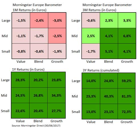 European Market Barometer Styles Jun 2017