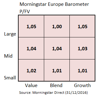 European Market Barometer Valuation Dec 2016