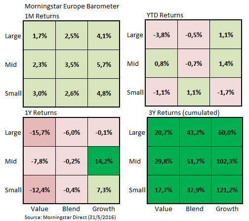 European Style Barometer May2016