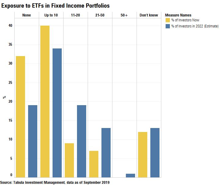 ETF chart