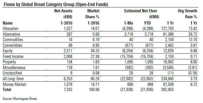 Flussi netti macro-categorie -31 gennaio 2016