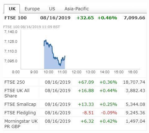 FTSE trading glitch