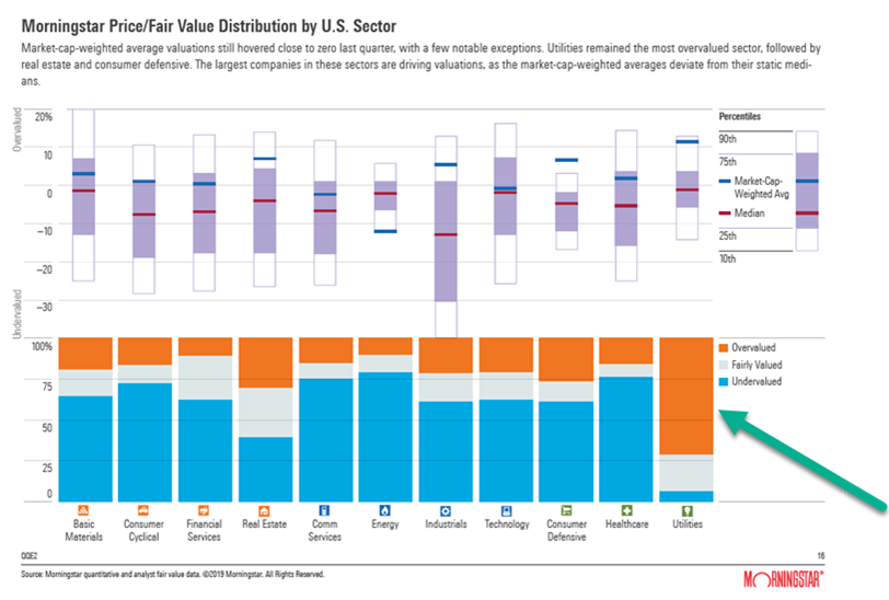 Us Price/fair value distribution