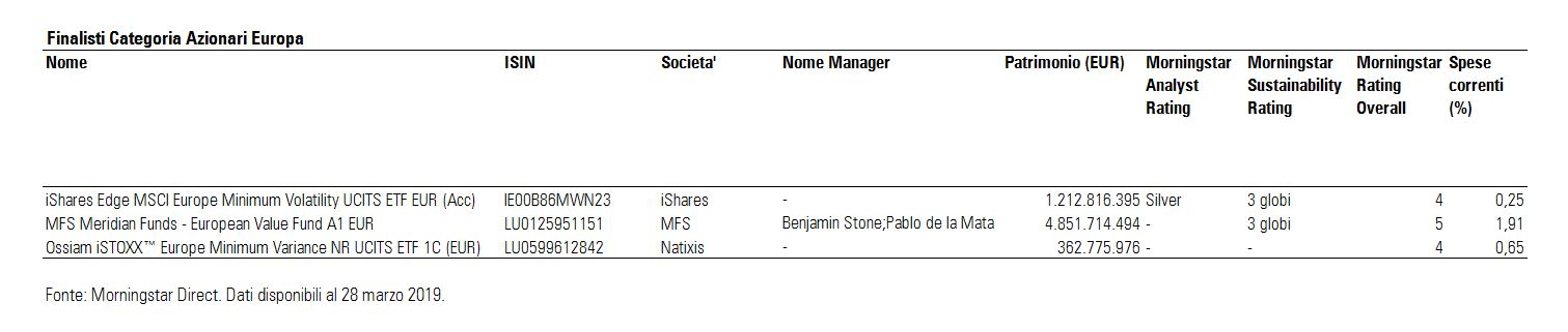 Finalisti Morningstar Award Azionari Europa