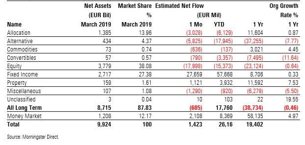 Nettotegning brede aktivaklasser i mars 2019