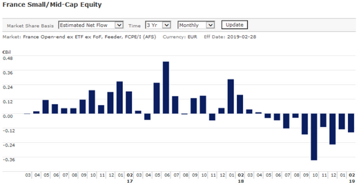 Flows French small midcaps 3yr Monthly