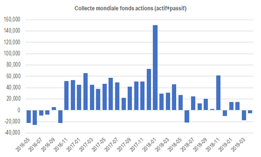 Flows Global Equity funds ETF 201905
